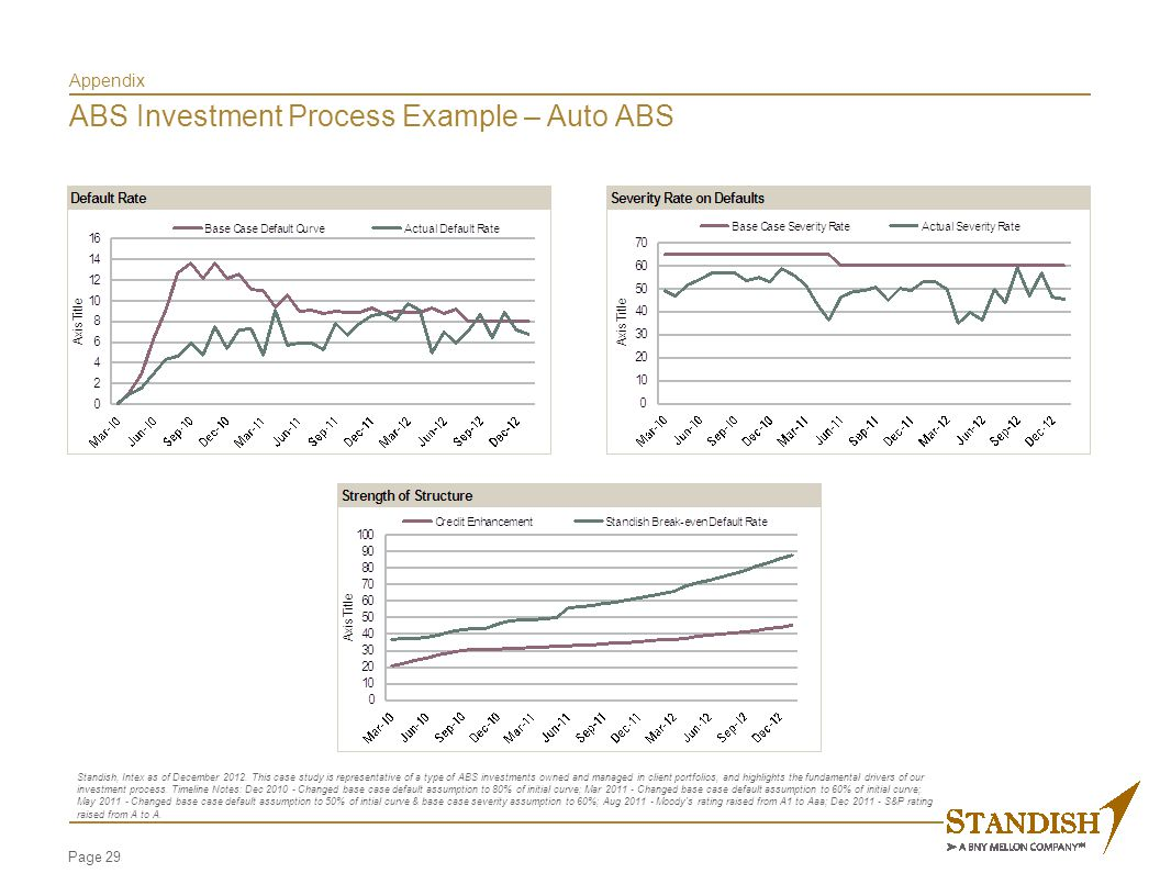 Page 29 Appendix ABS Investment Process Example – Auto ABS Standish, Intex as of December 2012.