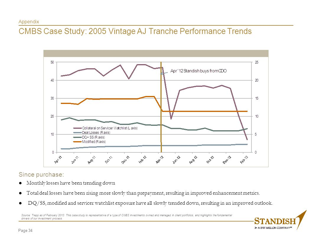 Page 34 Appendix CMBS Case Study: 2005 Vintage AJ Tranche Performance Trends Since purchase: ● Monthly losses have been trending down ● Total deal los