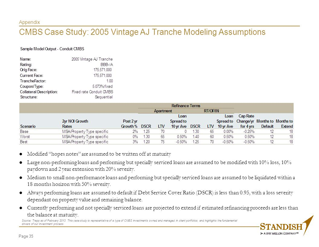 "Page 35 Appendix CMBS Case Study: 2005 Vintage AJ Tranche Modeling Assumptions ● Modified ""hopes notes"" are assumed to be written off at maturity ● La"