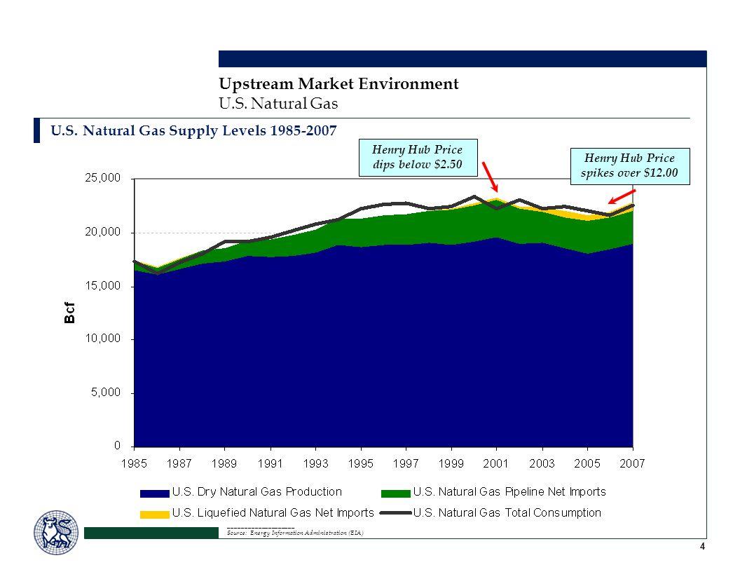 4 Upstream Market Environment U.S. Natural Gas U.S.