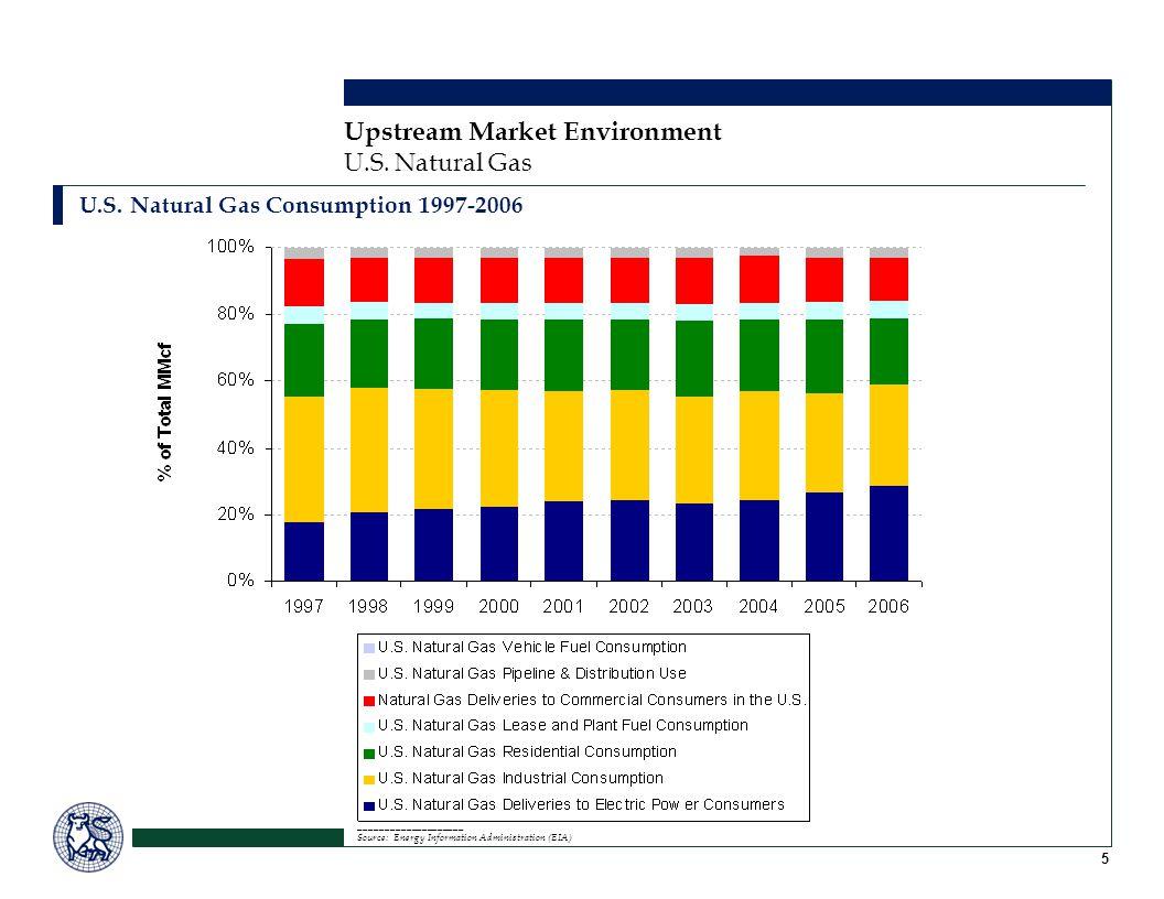 5 Upstream Market Environment U.S. Natural Gas U.S.
