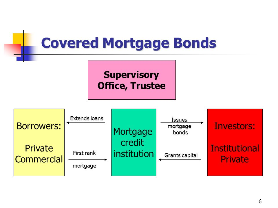 6 Covered Mortgage Bonds Borrowers: Private Commercial Mortgage credit institution Investors: Institutional Private Supervisory Office, Trustee Extends loans First rank mortgage Issues mortgage bonds bonds Grants capital