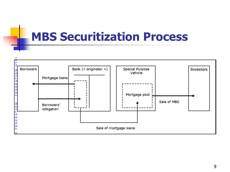 9 MBS Securitization Process