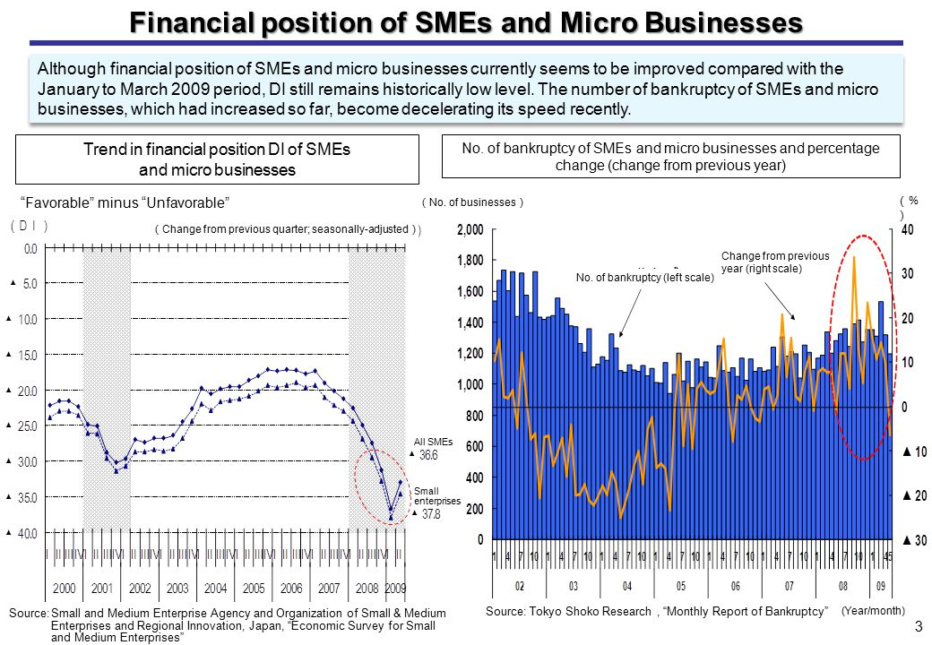 Although financial position of SMEs and micro businesses currently seems to be improved compared with the January to March 2009 period, DI still remains historically low level.