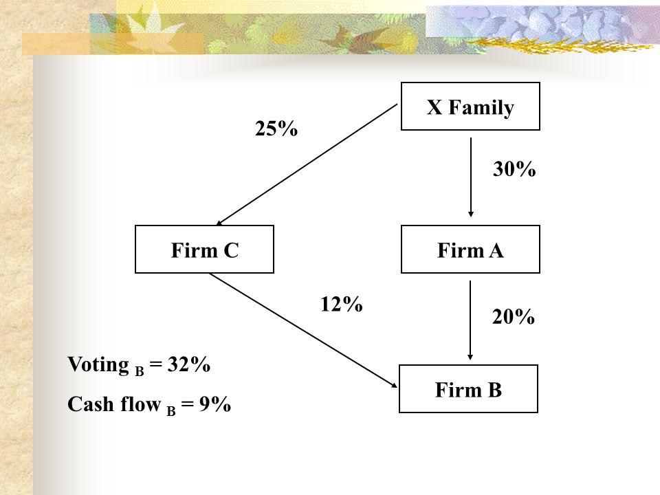 X Family Firm A Firm B Firm C 30% 20% 12% 25% Voting B = 32% Cash flow B = 9%
