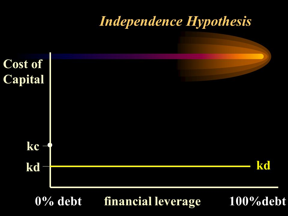 . Cost of Capital kc kd 0% debt financial leverage 100%debt