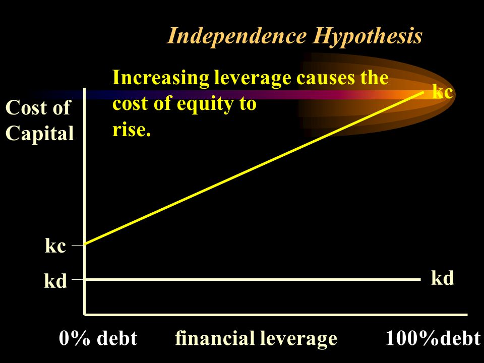 Independence Hypothesis Cost of Capital kc kd kc kd Increasing leverage causes the cost of equity to rise.