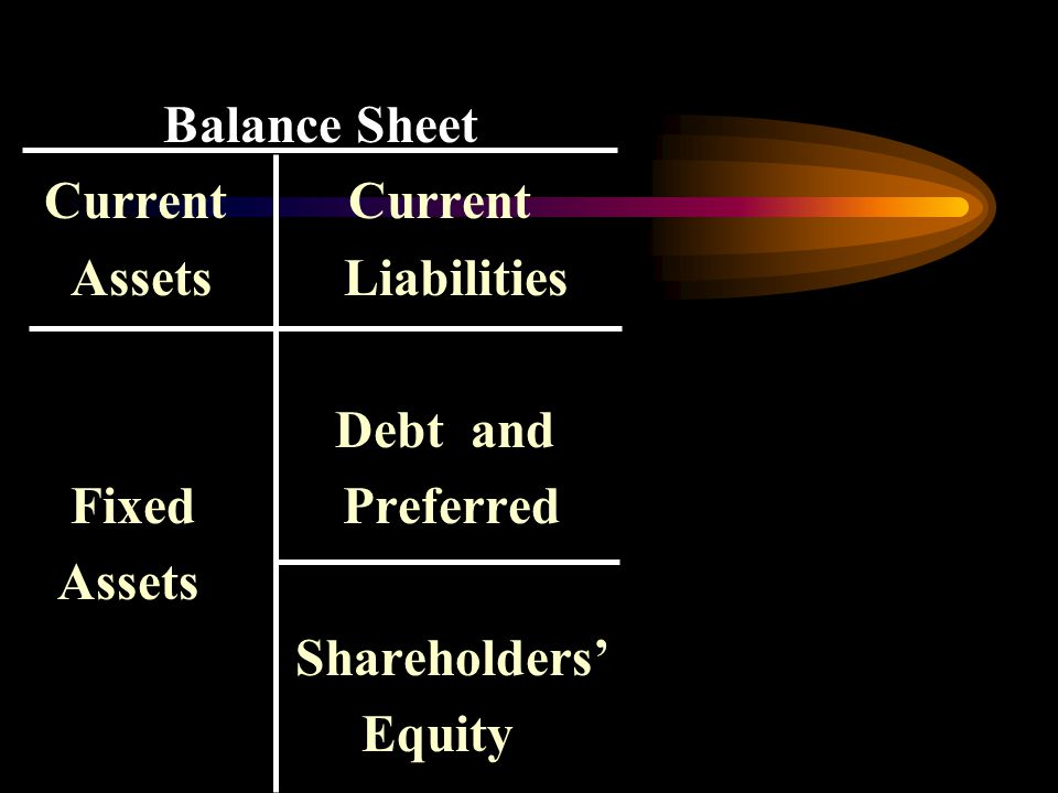 Balance Sheet Current Current Assets Liabilities Debt and Fixed Preferred Assets Shareholders' Equity