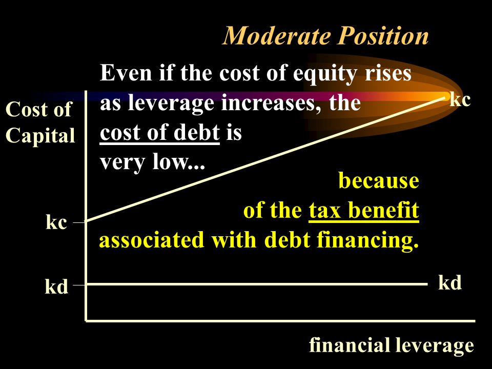 Moderate Position Cost of Capital kc kd financial leverage kc kd because of the tax benefit associated with debt financing.