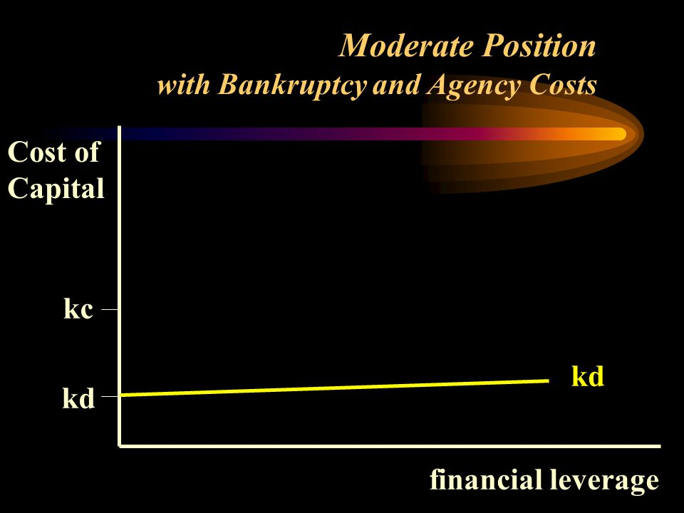 Cost of Capital financial leverage kc kd Moderate Position with Bankruptcy and Agency Costs