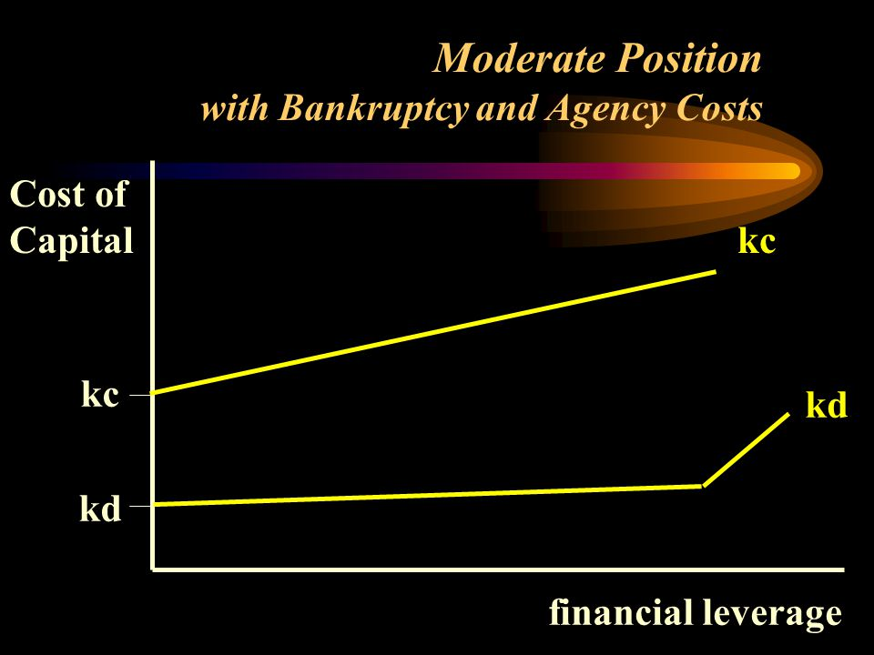 Cost of Capital financial leverage kc kd kc kd Moderate Position with Bankruptcy and Agency Costs