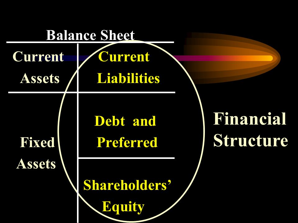 Balance Sheet Current Current Assets Liabilities Debt and Fixed Preferred Assets Shareholders' Equity Financial Structure