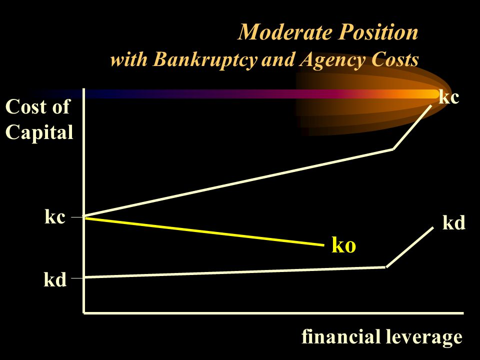 Cost of Capital financial leverage kc kd kc kd ko Moderate Position with Bankruptcy and Agency Costs