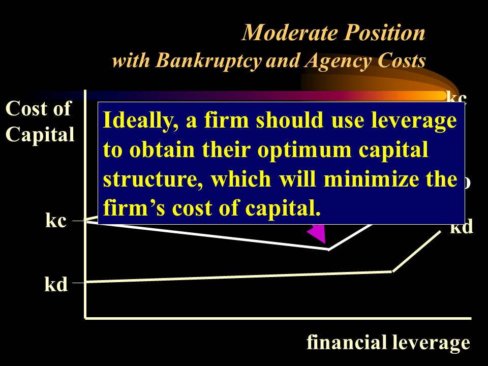 Cost of Capital financial leverage kc kd kc kd ko Ideally, a firm should use leverage to obtain their optimum capital structure, which will minimize the firm's cost of capital.