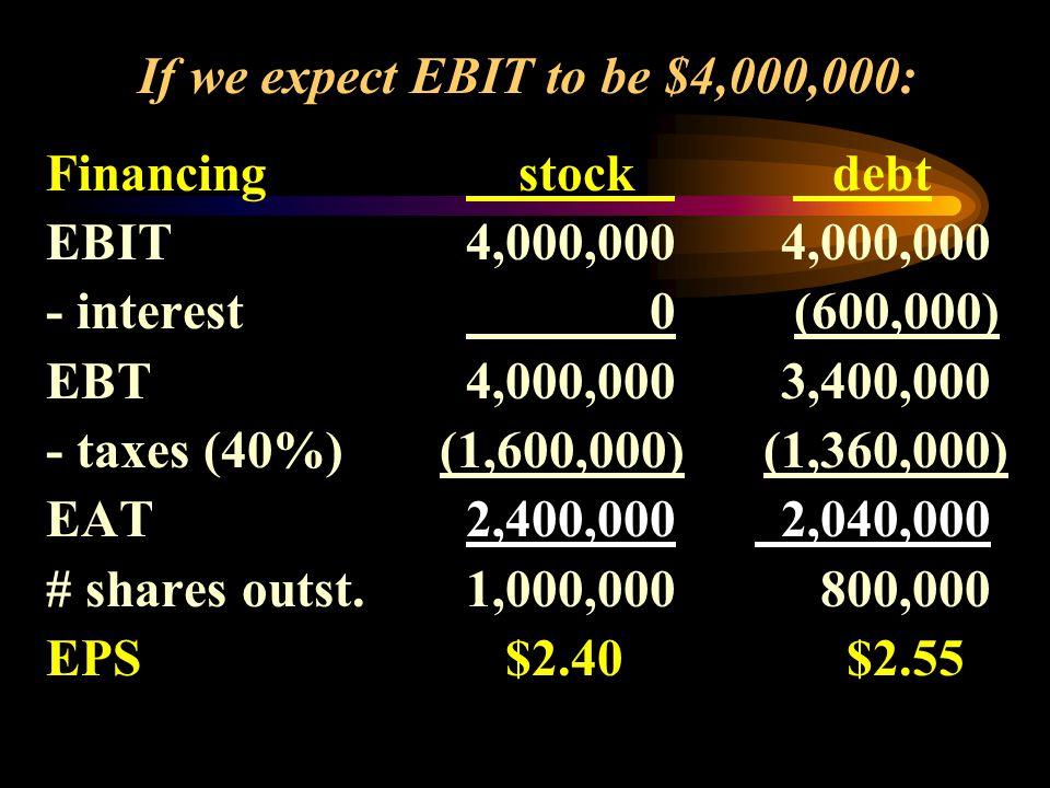 Financing stock debt EBIT4,000,0004,000,000 - interest 0 (600,000) EBT4,000,0003,400,000 - taxes (40%) (1,600,000) (1,360,000) EAT2,400,000 2,040,000