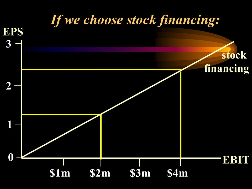 If we choose stock financing: EPS EBIT $1m $2m $3m $4m stock financing 0 3 2 1