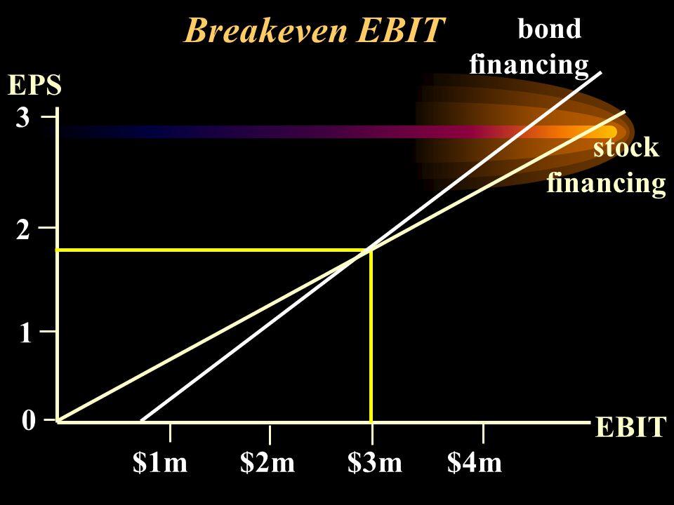 Breakeven EBIT EPS EBIT $1m $2m $3m $4m bond financing stock financing 0 3 2 1