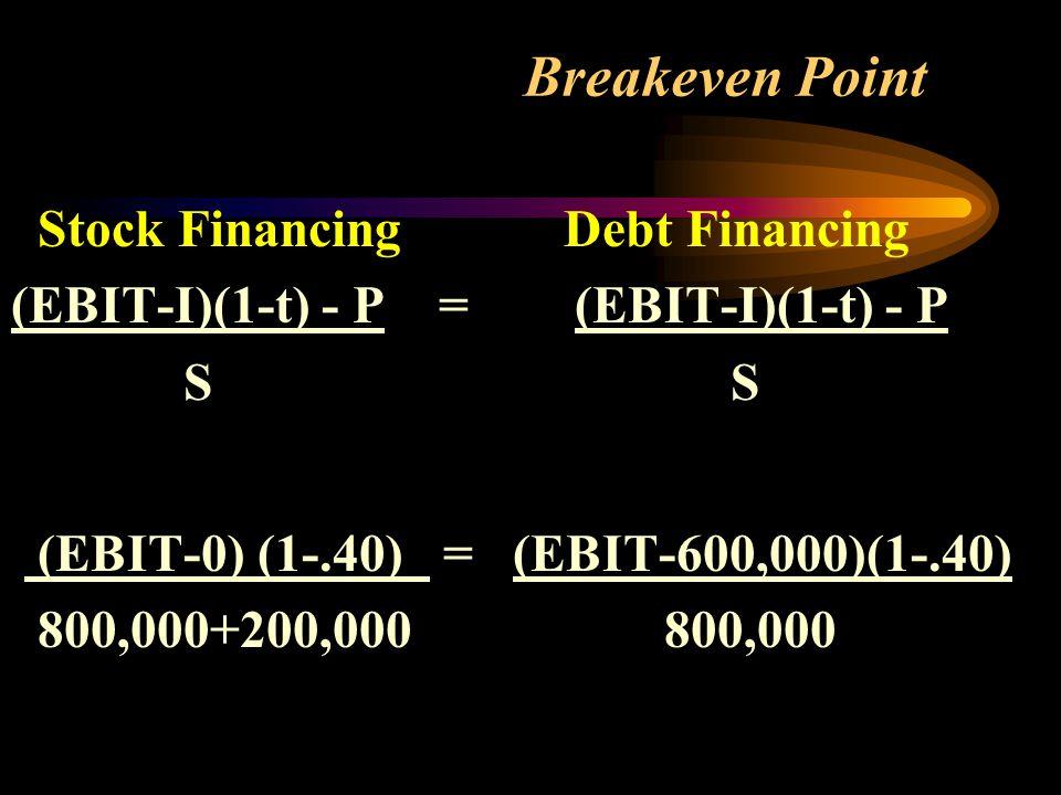 Breakeven Point Stock Financing Debt Financing (EBIT-I)(1-t) - P = (EBIT-I)(1-t) - P S S (EBIT-0) (1-.40) = (EBIT-600,000)(1-.40) 800,000+200,000 800,