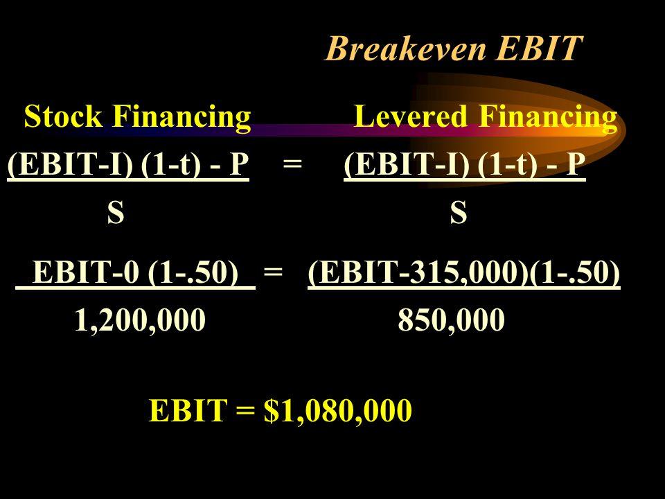 Breakeven EBIT Stock Financing Levered Financing (EBIT-I) (1-t) - P = (EBIT-I) (1-t) - P S S EBIT-0 (1-.50) = (EBIT-315,000)(1-.50) 1,200,000 850,000 EBIT = $1,080,000
