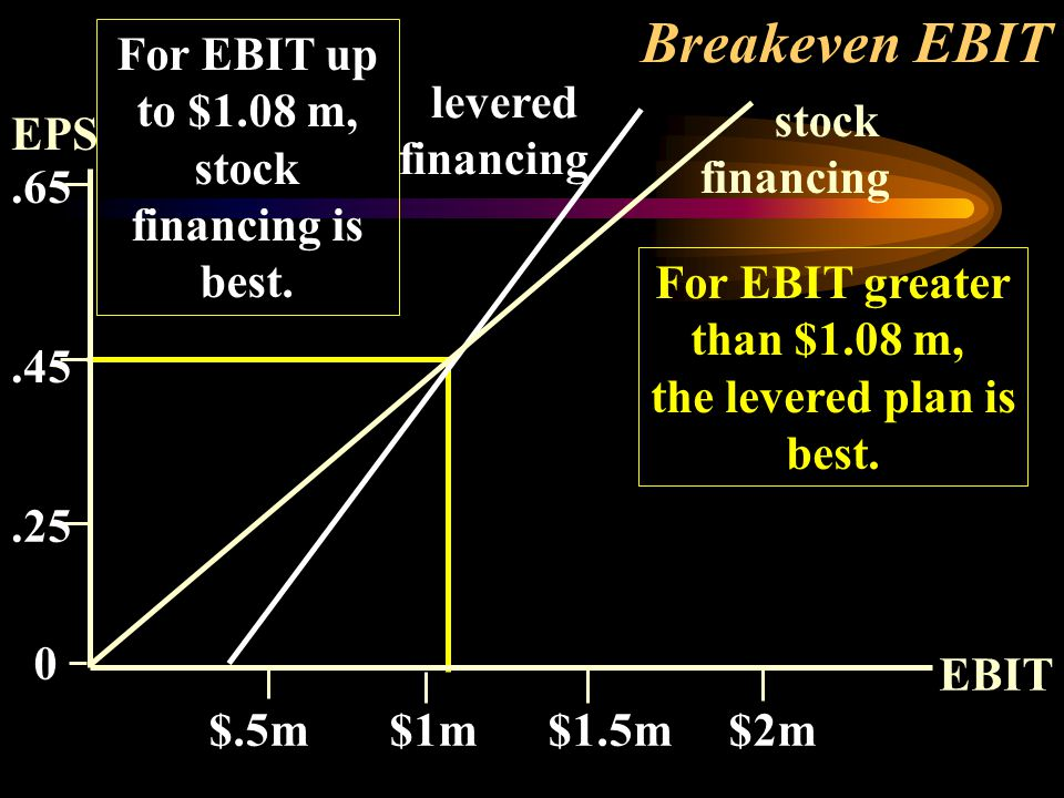 For EBIT up to $1.08 m, stock financing is best. For EBIT greater than $1.08 m, the levered plan is best. levered financing stock financing EPS EBIT $