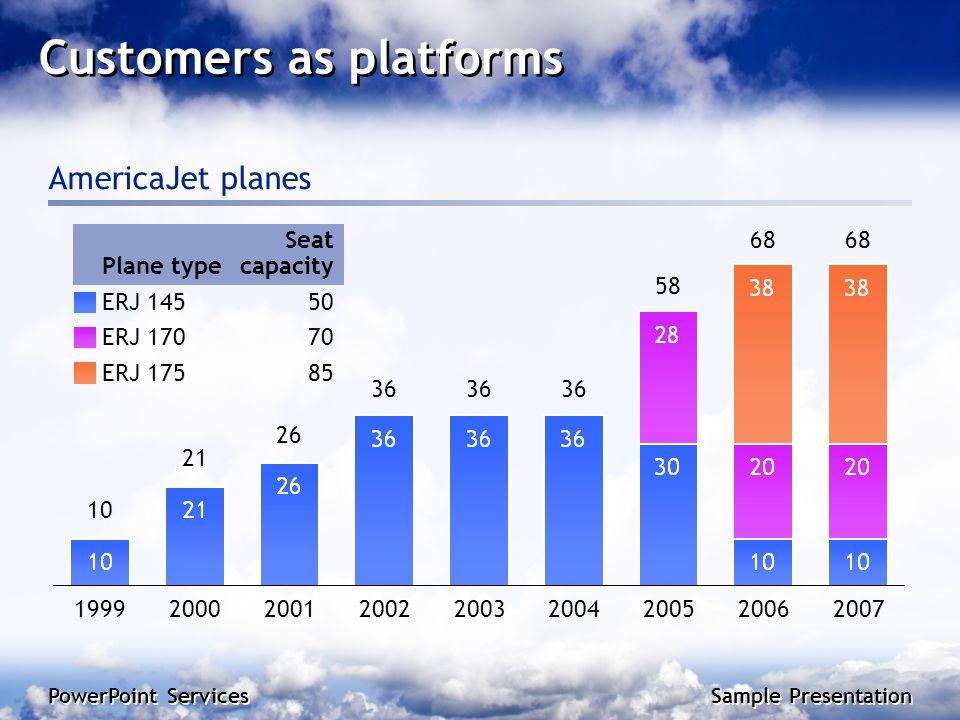 PowerPoint Services Sample Presentation Customers as platforms AmericaJet planes Seat capacityPlane type 50ERJ 145 70ERJ 170 85ERJ 175 10 21 26 36 58 68 199920002001200220032004200520062007