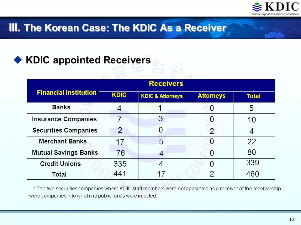 11 III. The Korean Case: The KDIC As a Receiver 3.