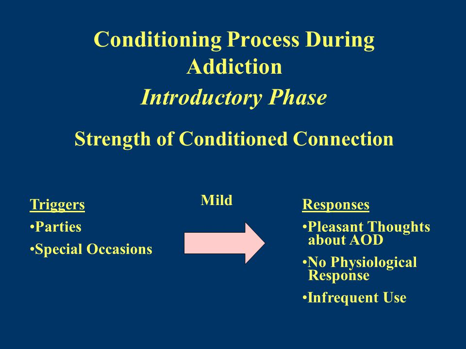 Conditioning Process During Addiction Introductory Phase Triggers Parties Special Occasions Responses Pleasant Thoughts about AOD No Physiological Response Infrequent Use Strength of Conditioned Connection Mild