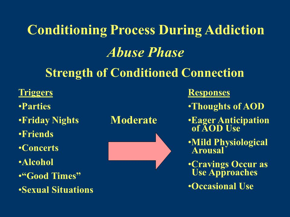 Conditioning Process During Addiction Abuse Phase Strength of Conditioned Connection Triggers Parties Friday Nights Friends Concerts Alcohol Good Times Sexual Situations Responses Thoughts of AOD Eager Anticipation of AOD Use Mild Physiological Arousal Cravings Occur as Use Approaches Occasional Use Moderate
