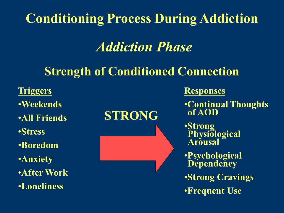 Conditioning Process During Addiction Addiction Phase Strength of Conditioned Connection Triggers Weekends All Friends Stress Boredom Anxiety After Work Loneliness Responses Continual Thoughts of AOD Strong Physiological Arousal Psychological Dependency Strong Cravings Frequent Use STRONG