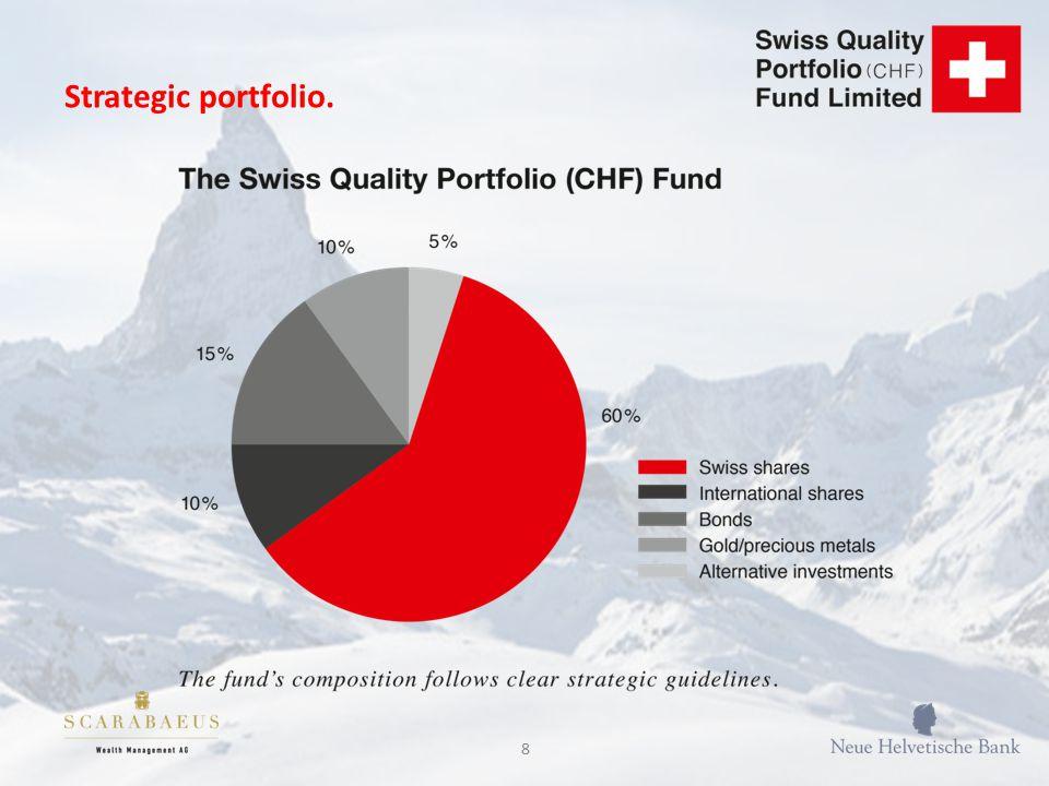 8 Strategic portfolio.