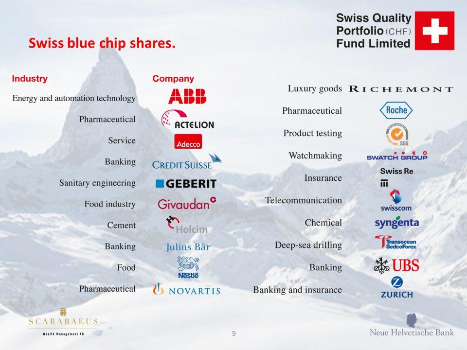 9 Swiss blue chip shares.