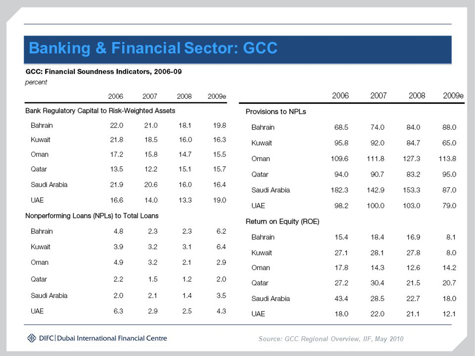 Banking & Financial Sector: GCC Source: GCC Regional Overview, IIF, May 2010