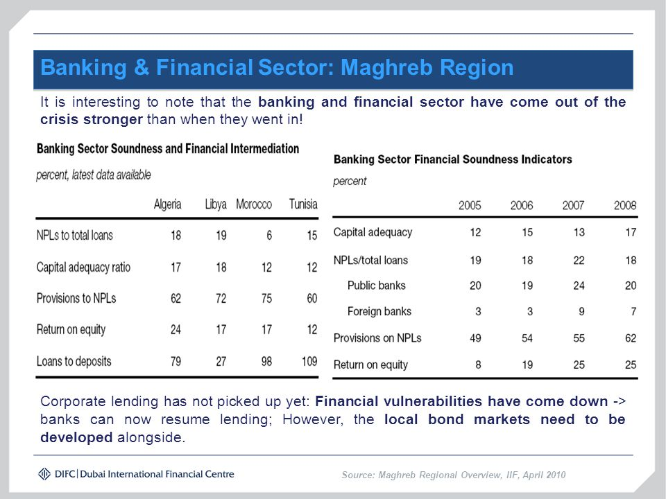 Banking & Financial Sector: Maghreb Region It is interesting to note that the banking and financial sector have come out of the crisis stronger than when they went in.