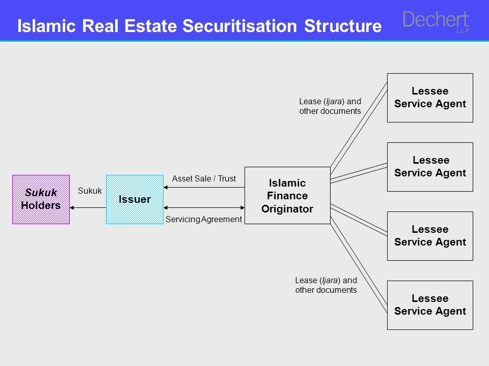 Islamic Real Estate Securitisation Structure Lessee Service Agent Islamic Finance Originator Issuer Sukuk Holders Lease (Ijara) and other documents Sukuk Asset Sale / Trust Servicing Agreement