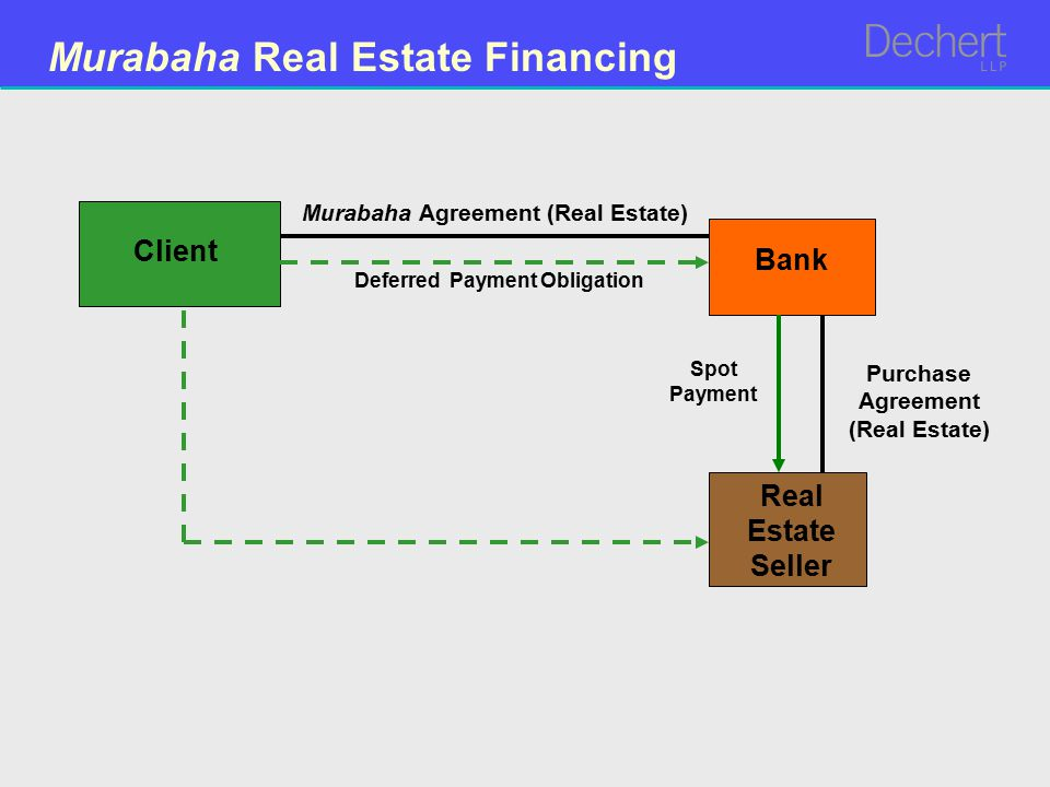 Murabaha Real Estate Financing Purchase Agreement (Real Estate) Bank Client Real Estate Seller Murabaha Agreement (Real Estate) Spot Payment Deferred Payment Obligation