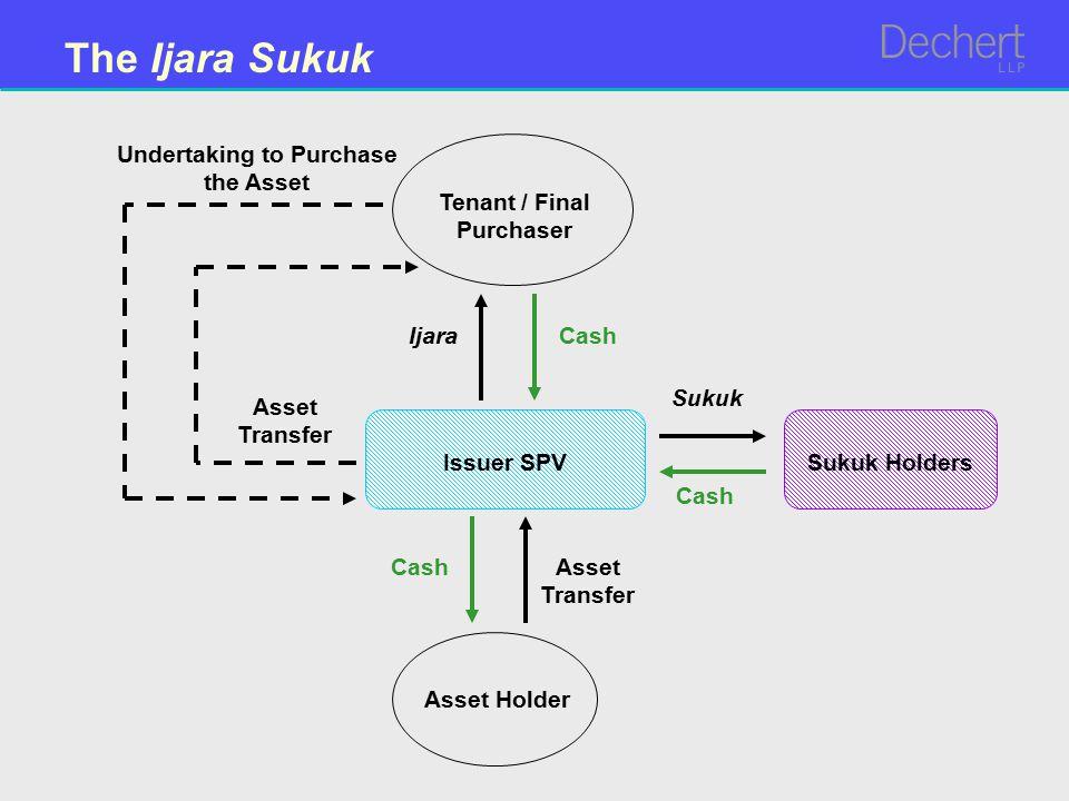 The Ijara Sukuk Asset Holder Sukuk Cash Tenant / Final Purchaser Ijara CashAsset Transfer Cash Undertaking to Purchase the Asset Asset Transfer Issuer SPVSukuk Holders