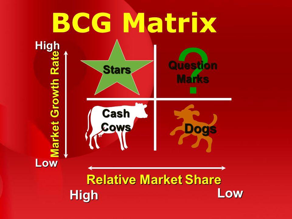 BCG Matrix Cash Cows .