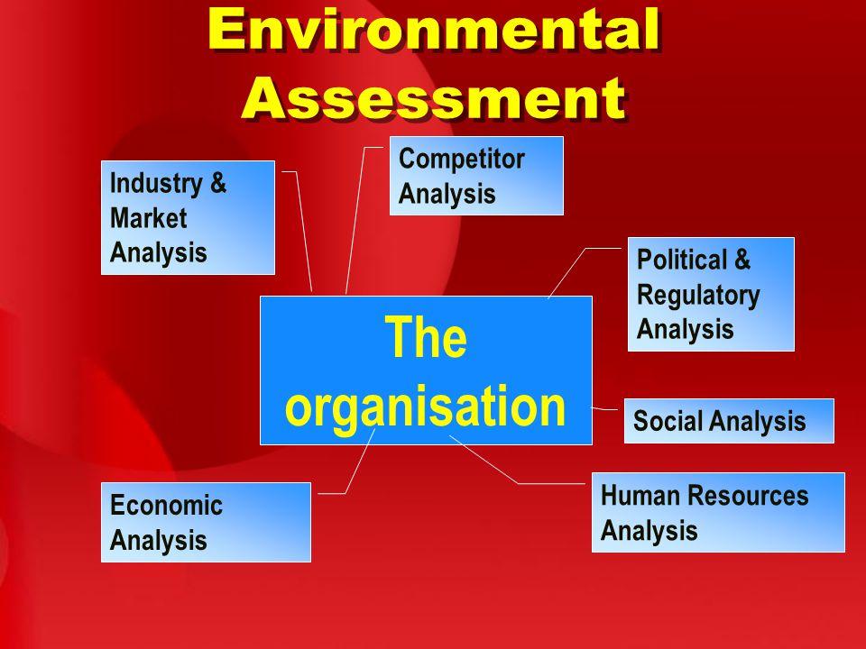 Environmental Assessment The organisation Social Analysis Political & Regulatory Analysis Human Resources Analysis Industry & Market Analysis Competitor Analysis Economic Analysis