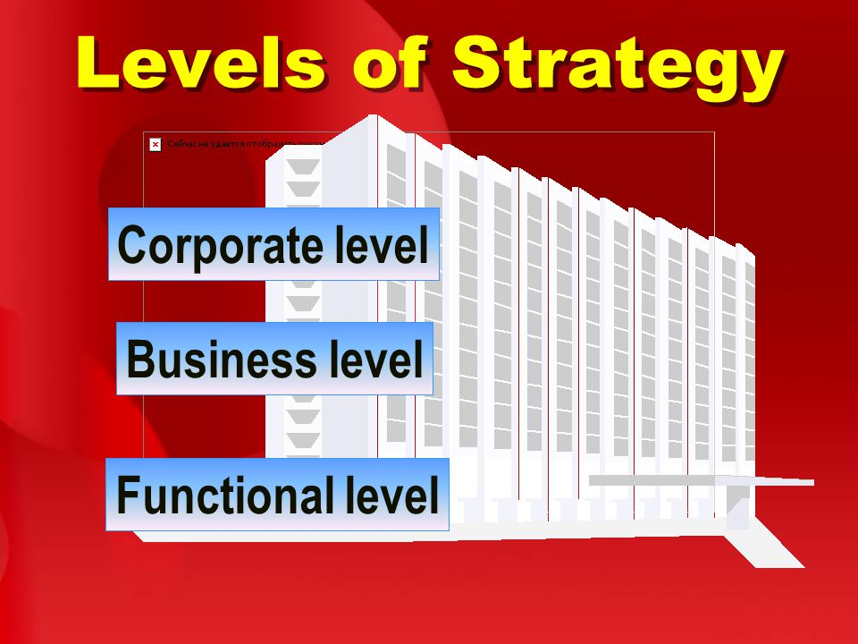 Levels of Strategy Corporate level Business level Functional level