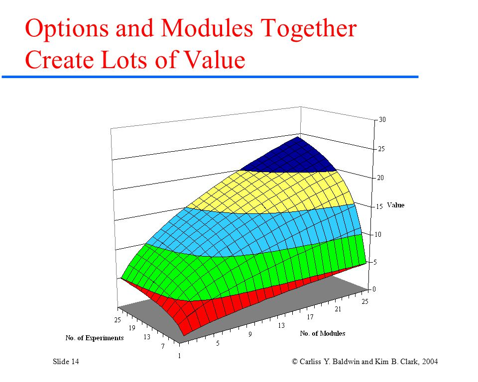 Slide 14 © Carliss Y. Baldwin and Kim B. Clark, 2004 Options and Modules Together Create Lots of Value