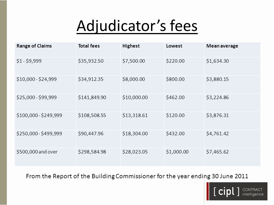 Adjudicator's fees Range of ClaimsTotal feesHighestLowestMean average $1 - $9,999$35,932.50$7,500.00$220.00$1,634.30 $10,000 - $24,999$34,912.35$8,000.00$800.00$3,880.15 $25,000 - $99,999$141,849.90$10,000.00$462.00$3,224.86 $100,000 - $249,999$108,508.55$13,318.61$120.00$3,876.31 $250,000 - $499,999$90,447.96$18,304.00$432.00$4,761.42 $500,000 and over$298,584.98$28,023.05$1,000.00$7,465.62 From the Report of the Building Commissioner for the year ending 30 June 2011
