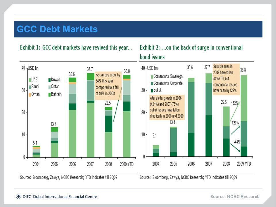GCC Debt Markets 6 Source: NCBC Research