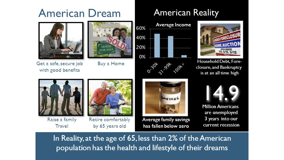 American Dream In Reality, at the age of 65, less than 2% of the American population has the health and lifestyle of their dreams American Reality Get a safe, secure job with good benefits Buy a Home Raise a family Travel Retire comfortably by 65 years old Household Debt, Fore- closure, and Bankruptcy is at an all time high Average family savings has fallen below zero Million Americans are unemployed 3 years into our current recession 14.9 Average Income