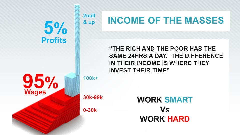 """INCOME OF THE MASSES """"THE RICH AND THE POOR HAS THE SAME 24HRS A DAY. THE DIFFERENCE IN THEIR INCOME IS WHERE THEY INVEST THEIR TIME"""" 95 % 5%5% WORK S"""