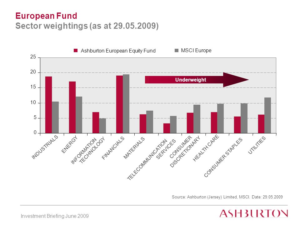 Investment Briefing June 2009 European Fund Sector weightings (as at 29.05.2009) Source: Ashburton (Jersey) Limited, MSCI.
