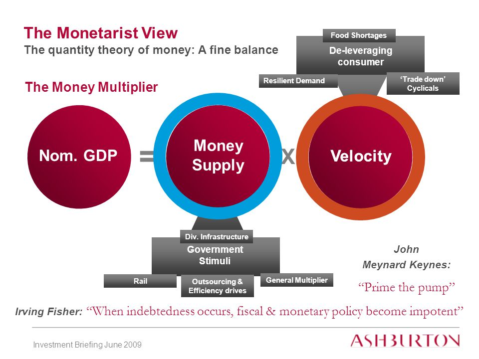 Investment Briefing June 2009 De-leveraging consumer Government Stimuli Irving Fisher: When indebtedness occurs, fiscal & monetary policy become impotent The Monetarist View The quantity theory of money: A fine balance = Nom.