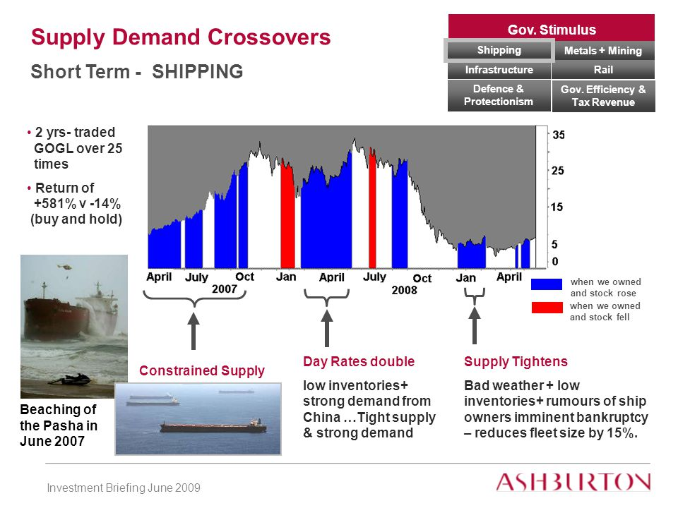 Investment Briefing June 2009 Gov.