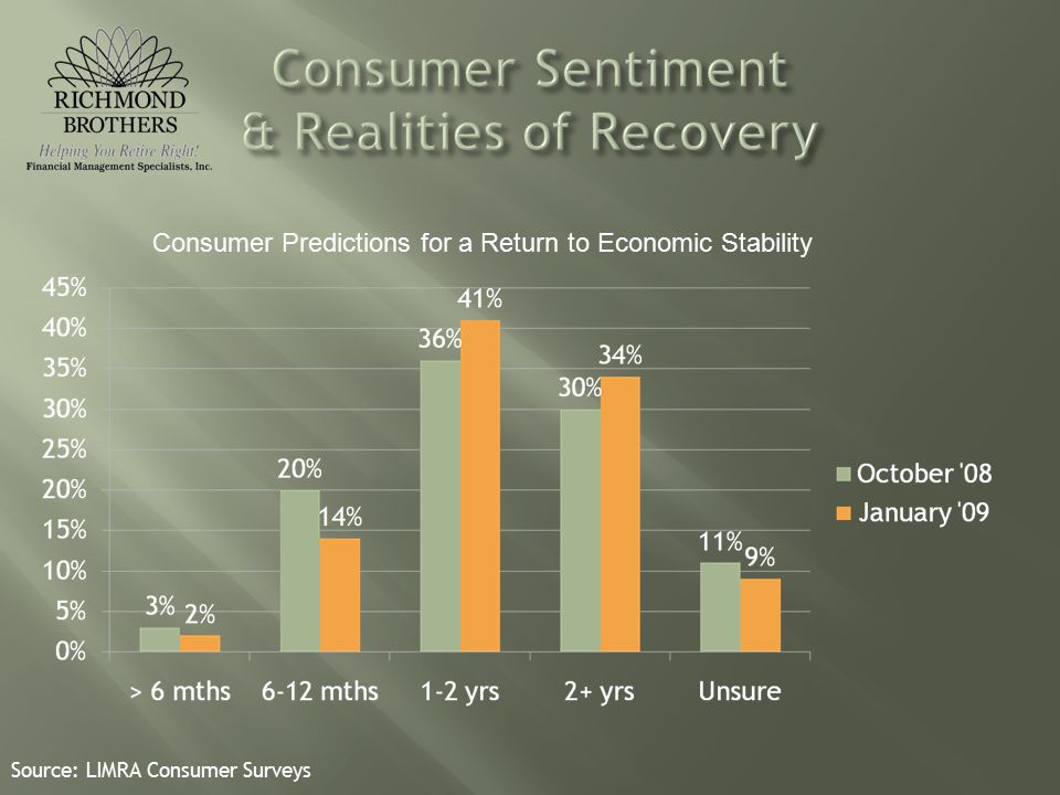 Consumer Predictions for a Return to Economic Stability Source: LIMRA Consumer Surveys
