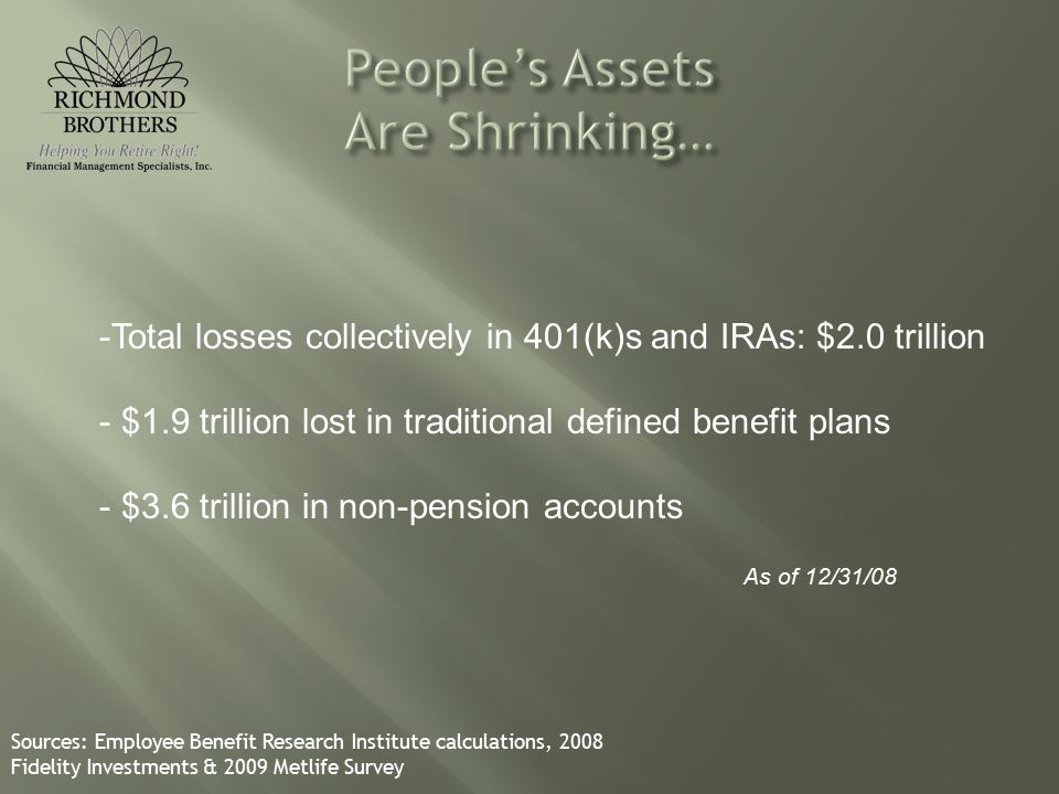 -Total losses collectively in 401(k)s and IRAs: $2.0 trillion - $1.9 trillion lost in traditional defined benefit plans - $3.6 trillion in non-pension accounts Sources: Employee Benefit Research Institute calculations, 2008 Fidelity Investments & 2009 Metlife Survey As of 12/31/08