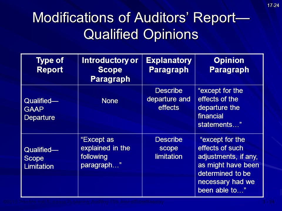 ©2010 Prentice Hall Business Publishing, Auditing 13/e, Arens/Elder/Beasley 3 - 24 17-24 Modifications of Auditors' Report— Qualified Opinions Type of Report Introductory or Scope Paragraph Explanatory Paragraph Opinion Paragraph Qualified— GAAP Departure None Describe departure and effects except for the effects of the departure the financial statements… Qualified— Scope Limitation Except as explained in the following paragraph… Describe scope limitation except for the effects of such adjustments, if any, as might have been determined to be necessary had we been able to…